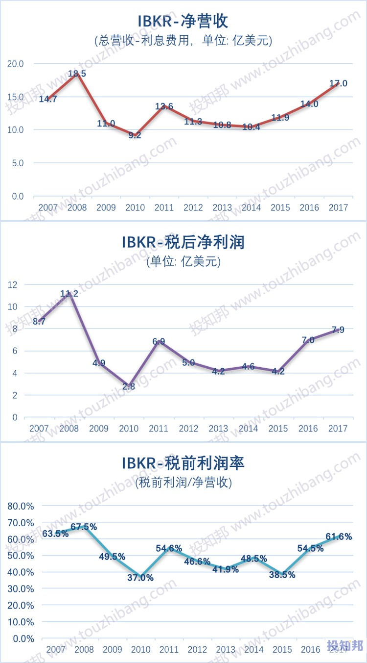 盈透证券(IBKR)财报数据翻译及汇总