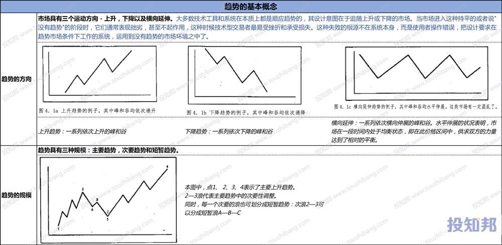 翻译一下 - 到底什么是市场的趋势?(干透的货)