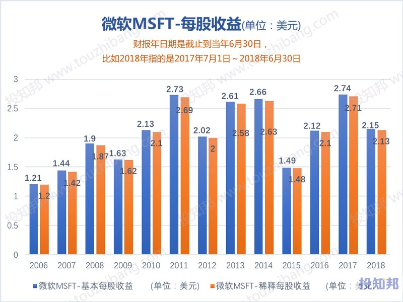 图解微软(MSFT)财报数据(2006年至今)