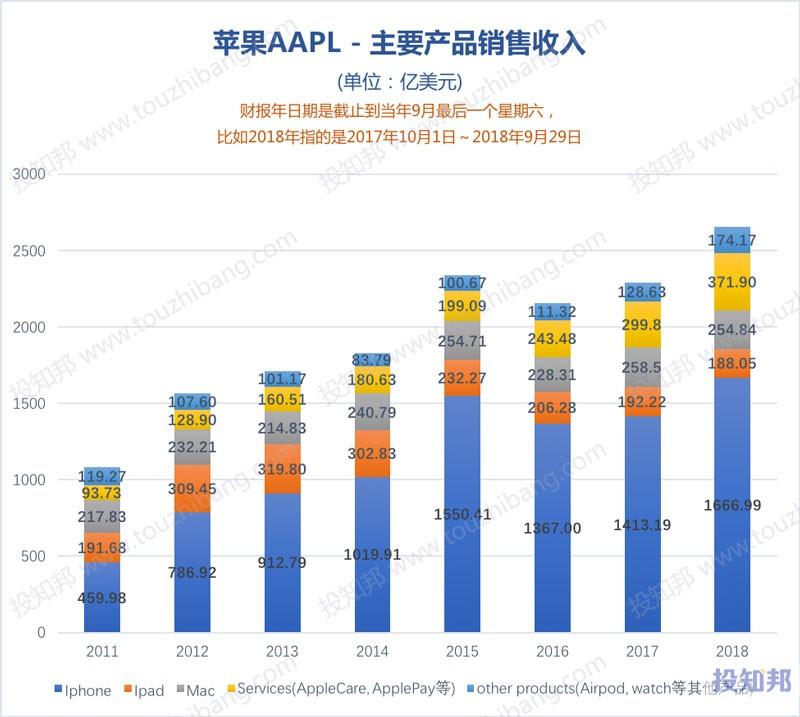 图解苹果公司(AAPL)财报数据(2006年至今)