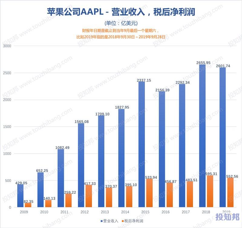 图解苹果公司(AAPL)财报数据(2009年~2019财报年)