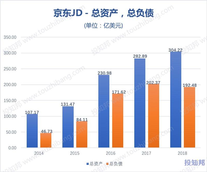 图解京东(JD)财报数据(以美元计,2014~2019年Q3)
