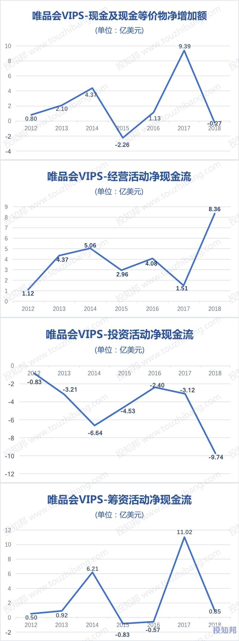 图解唯品会(VIPS)财报数据(以美元计,2012~2019年Q3)