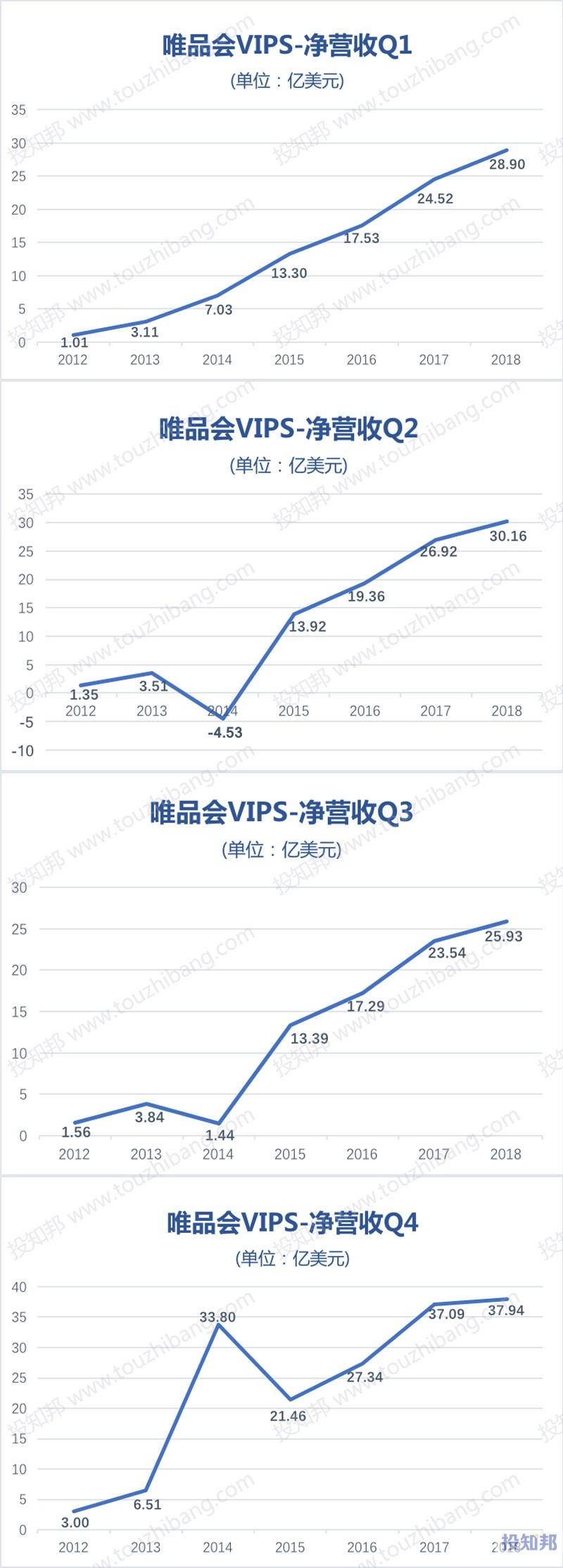 图解唯品会(VIPS)财报数据(以美元计,2012~2018年,更新)