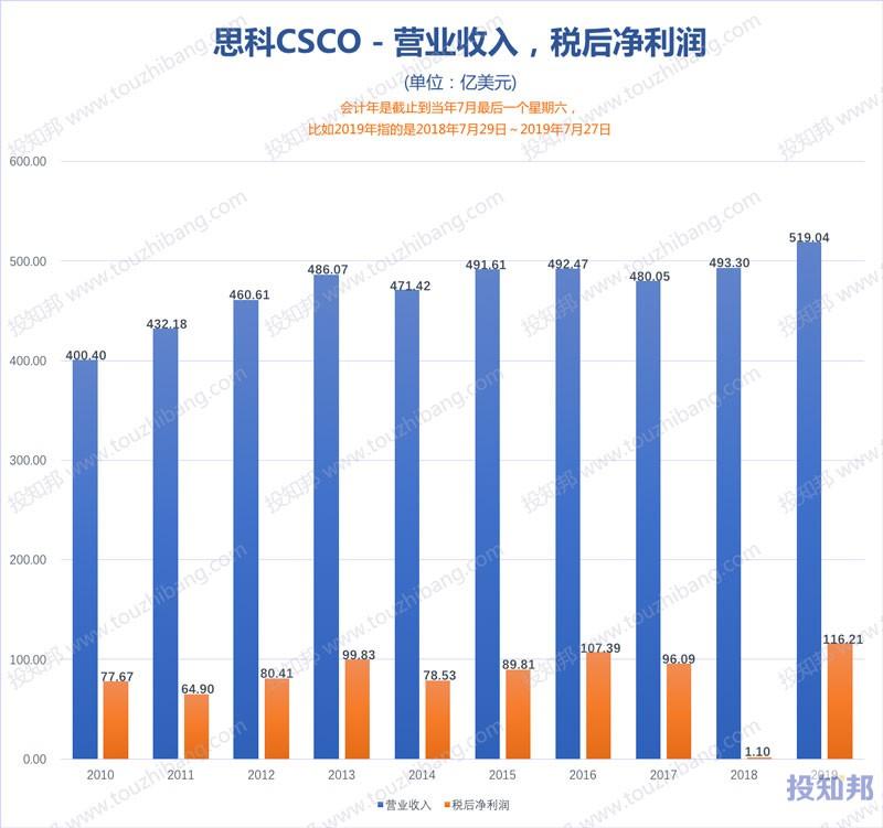 图解思科(CSCO)财报数据(2010年~2020财报年Q3,更新)
