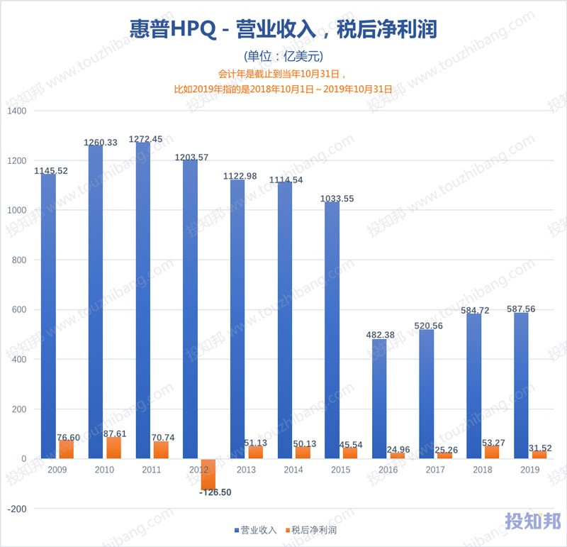 图解惠普(HPQ)财报数据(2009年~2019财报年)
