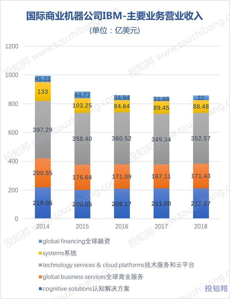 图解IBM(IBM)财报数据(2006~2018年,更新)