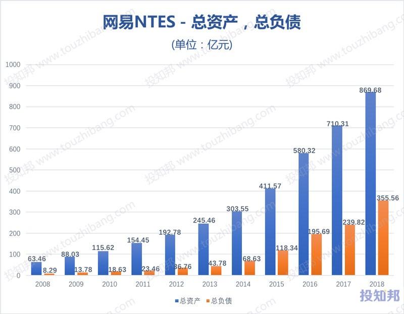 图解网易(NTES)财报数据(以人民币计,2008~2018年,更新)