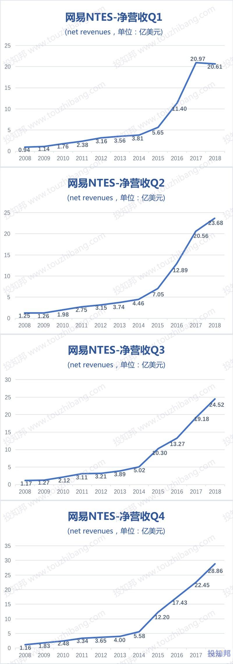 图解网易(NTES)财报数据(以美元计,2008~2018年,更新)