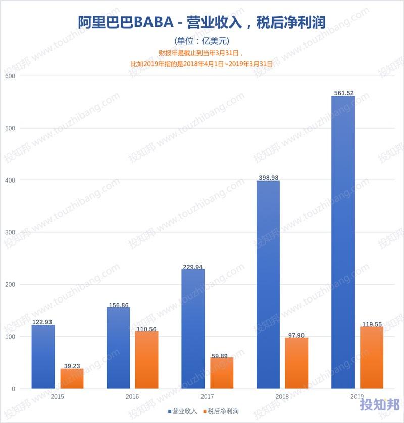 图解阿里巴巴(BABA)财报数据(以美元计,2015年~2020财报年Q2)