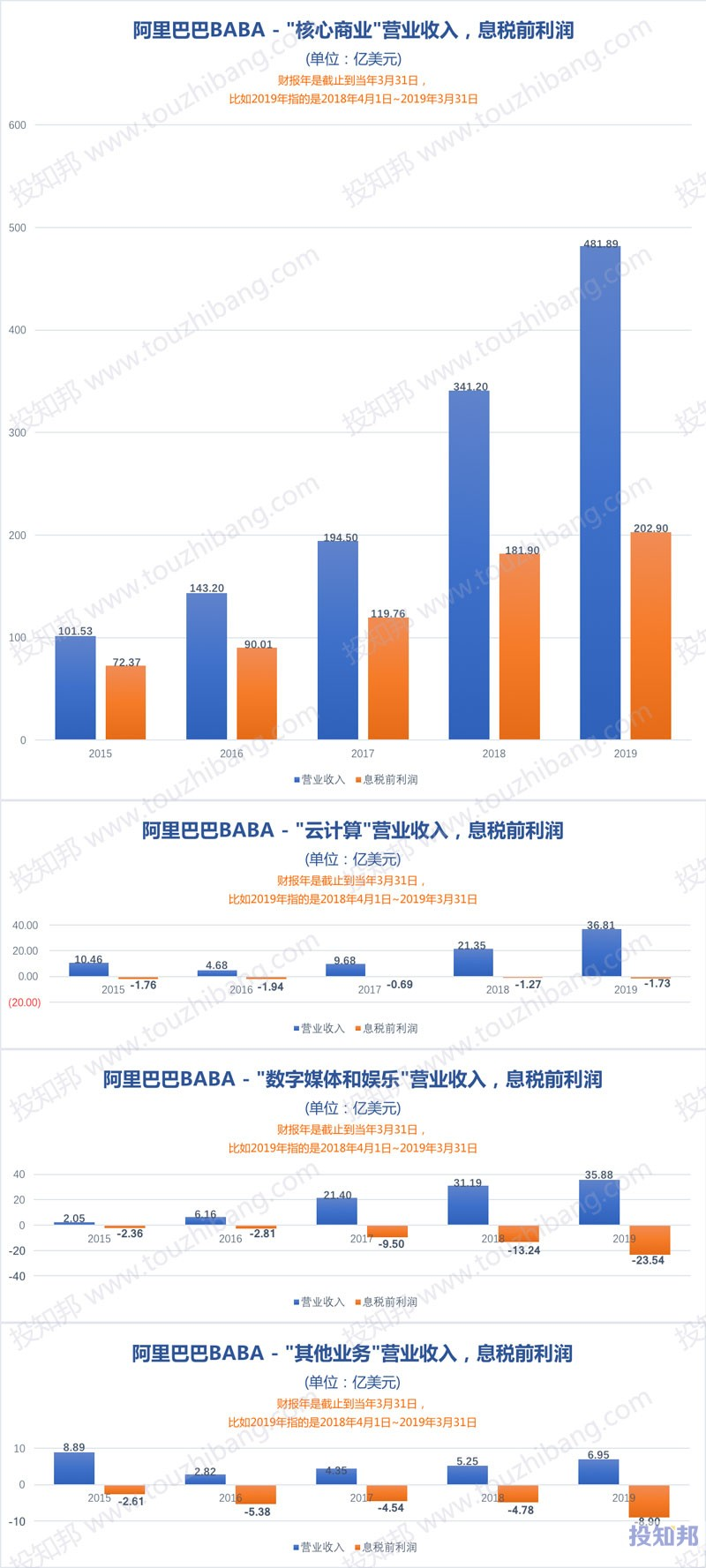 图解阿里巴巴(BABA)财报数据(以美元计,2015年~2019财报年,更新)