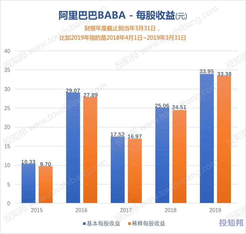 图解阿里巴巴(BABA)财报数据(以人民币计,2015年~2020财报年Q2)