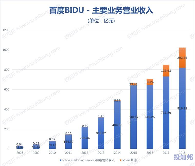 图解百度(BIDU)财报数据(以人民币计,2008~2018年,更新)