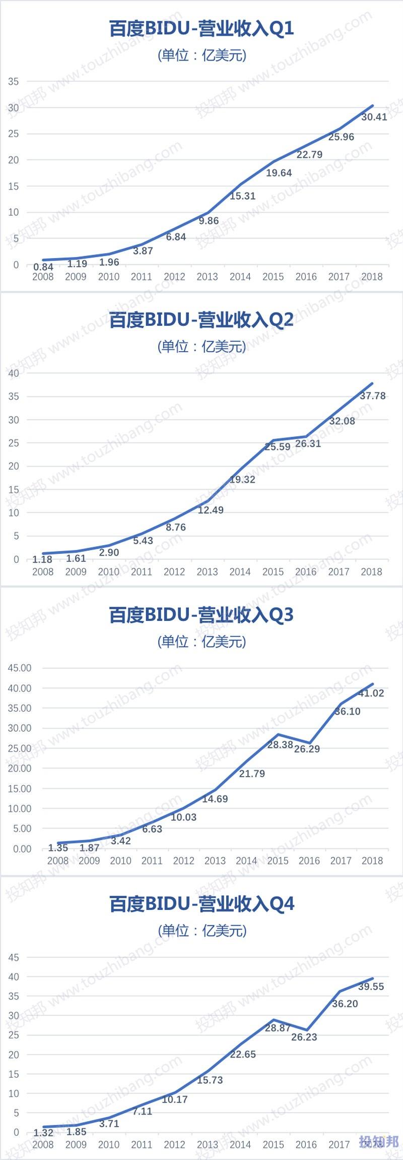 图解百度(BIDU)财报数据(以美元计,2008~2018年,更新)