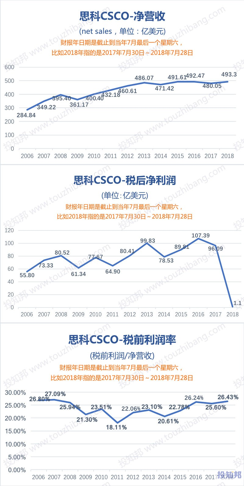 图解思科(CSCO)财报数据(2006年至今)