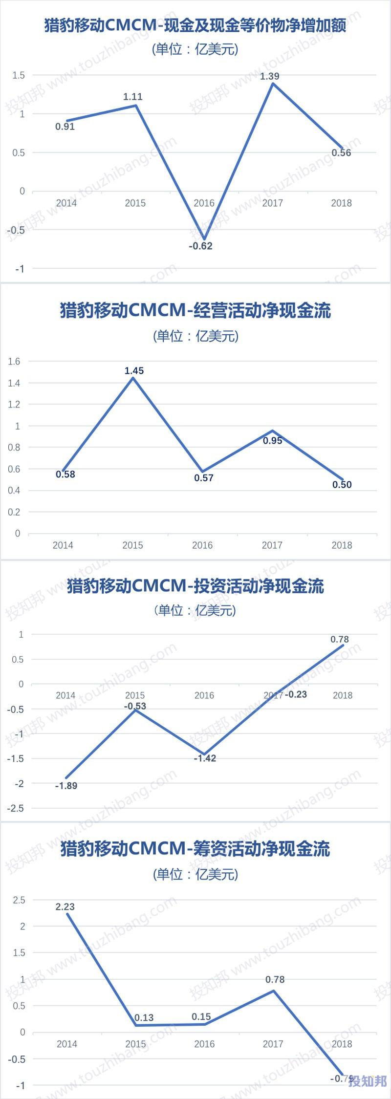 图解猎豹移动(CMCM)财报数据(以美元计,2014~2018年,更新)