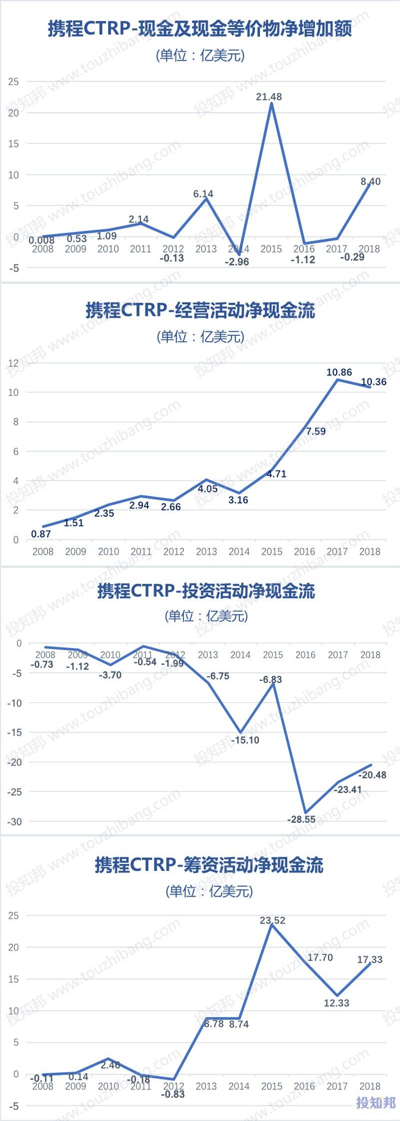图解携程(TCOM)财报数据(以美元计,2008年~2019年Q3)