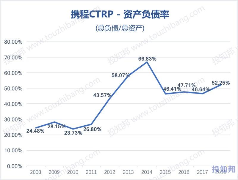 图解携程(TCOM)财报数据(以人民币计,2008年~2019年Q3)