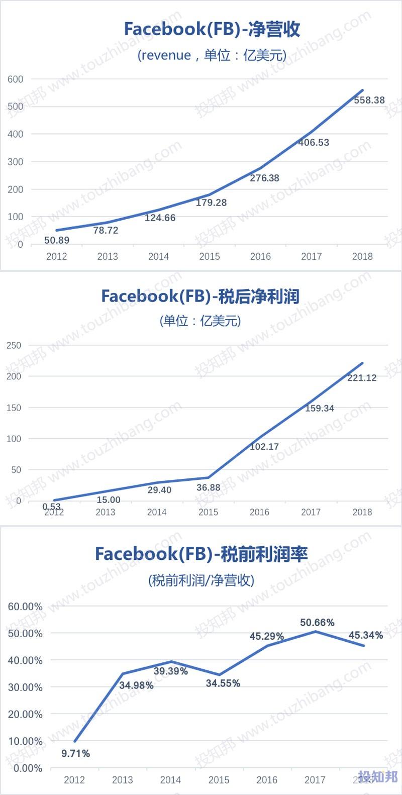 图解脸谱网Facebook(FB)财报数据(2012~2018年,更新)