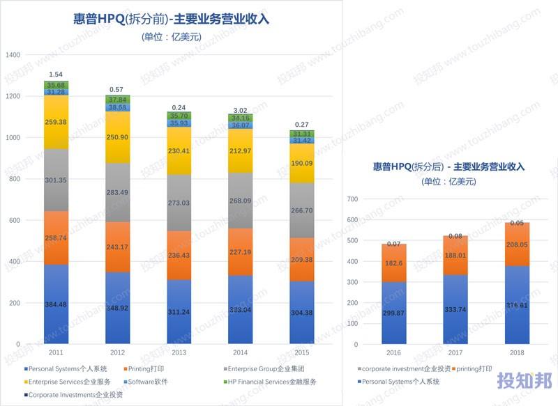 图解惠普(HPQ)财报数据(2006年至今)