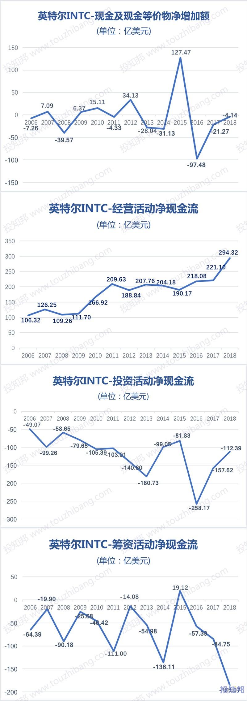 图解英特尔(INTC)财报数据(2006~2018年,更新)
