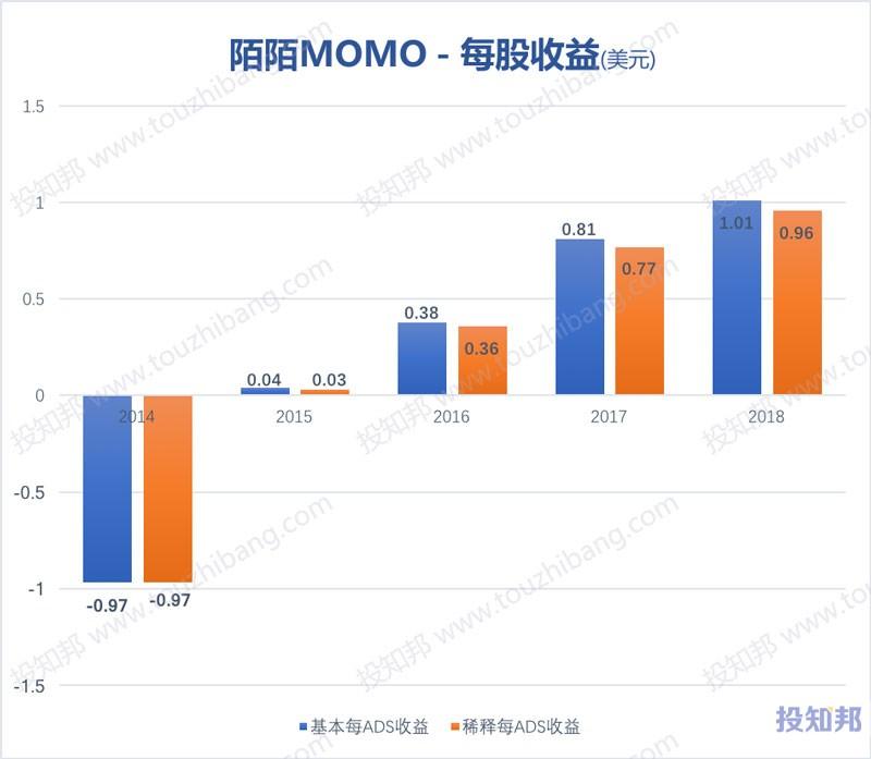 图解陌陌(MOMO)财报数据(以美元计,2014~2018年,更新)
