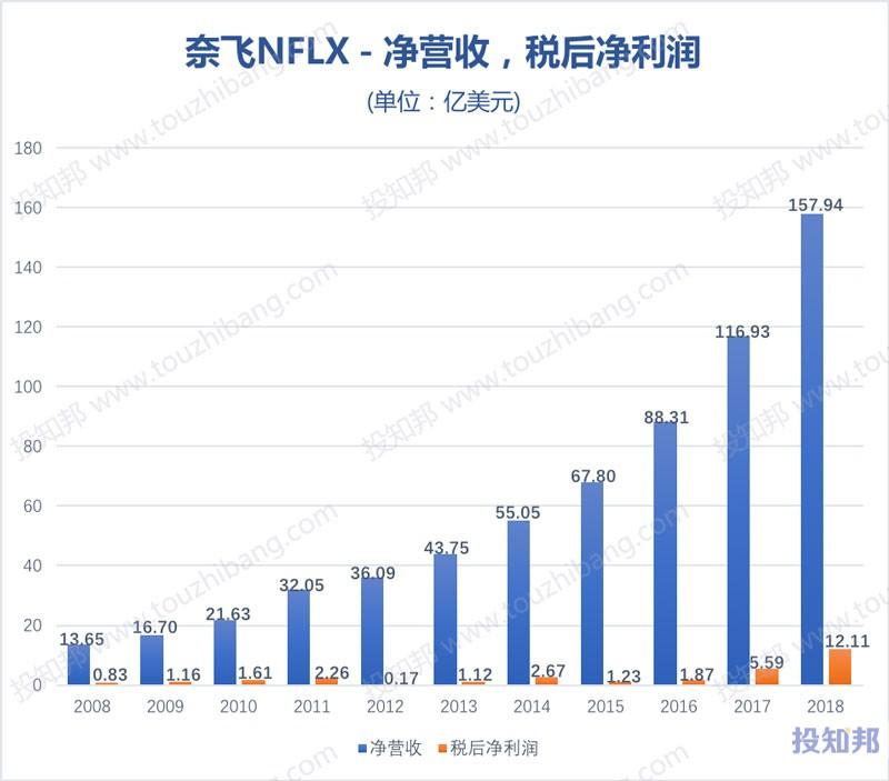 图解奈飞(NFLX)财报数据(2008~2018年,更新)