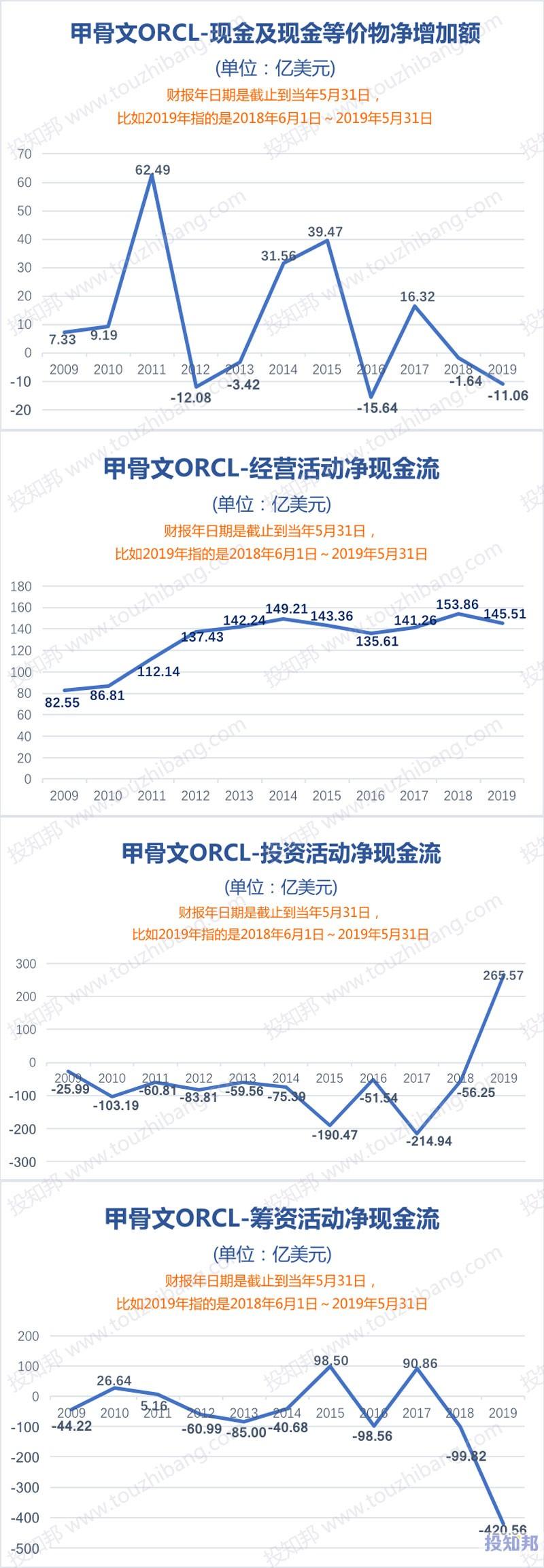 图解甲骨文(ORCL)财报数据(2009年~2019财报年,更新)