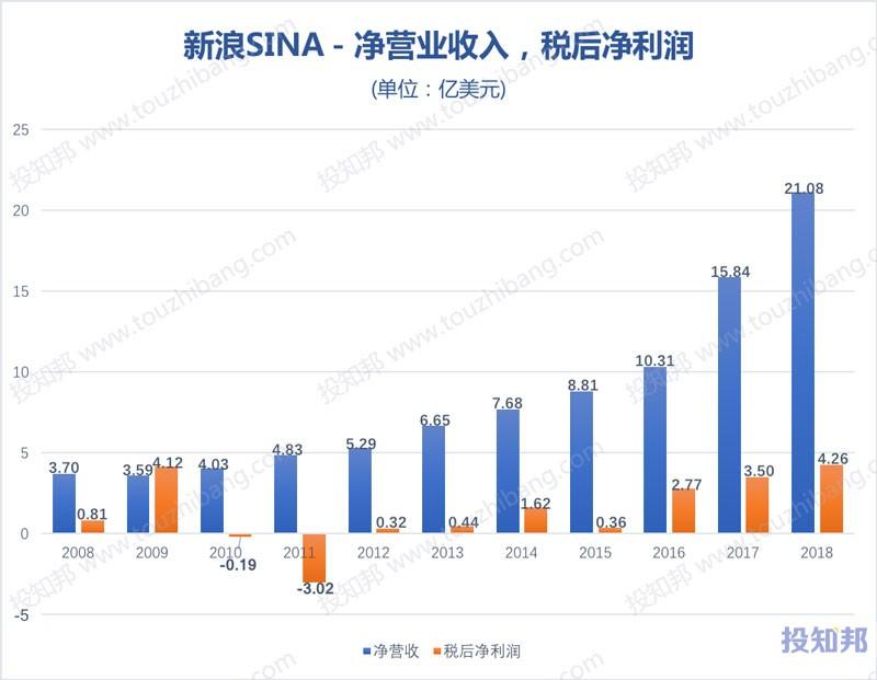图解新浪(SINA)财报数据(2008~2018年,更新)