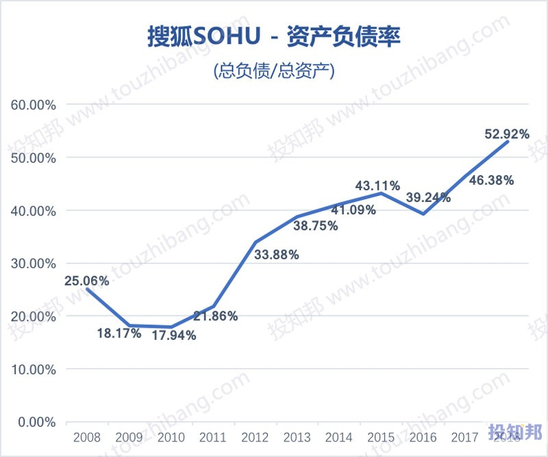 图解搜狐(SOHU)财报数据(2008~2018年,更新)