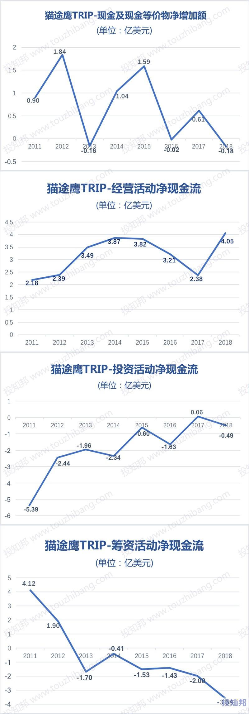 图解猫途鹰(TRIP)财报数据(2011~2018年,更新)