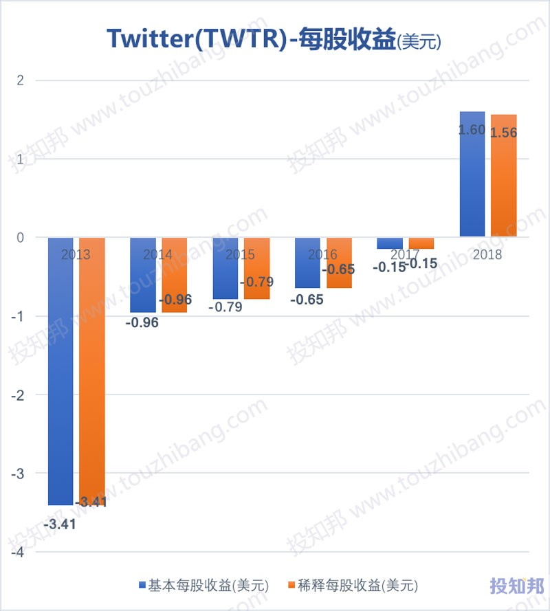 图解Twitter推特(TWTR)财报数据(2013~2019年Q3)
