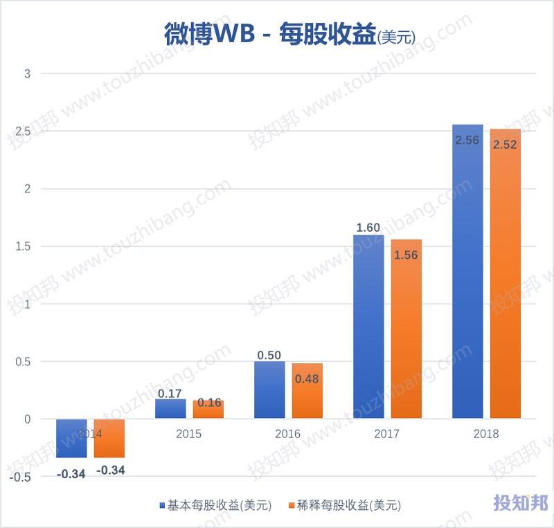 图解微博(WB)财报数据(2014~2019年Q3)