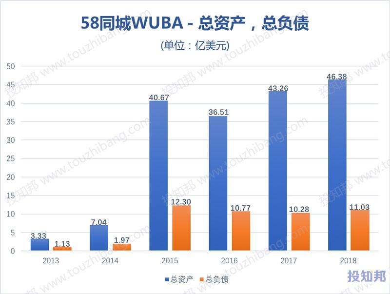 图解58同城(WUBA)财报数据(以美元计,2013~2018年,更新)