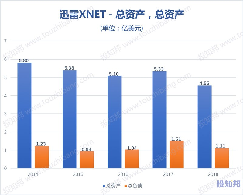 图解迅雷(XNET)财报数据(2014~2018年,更新)