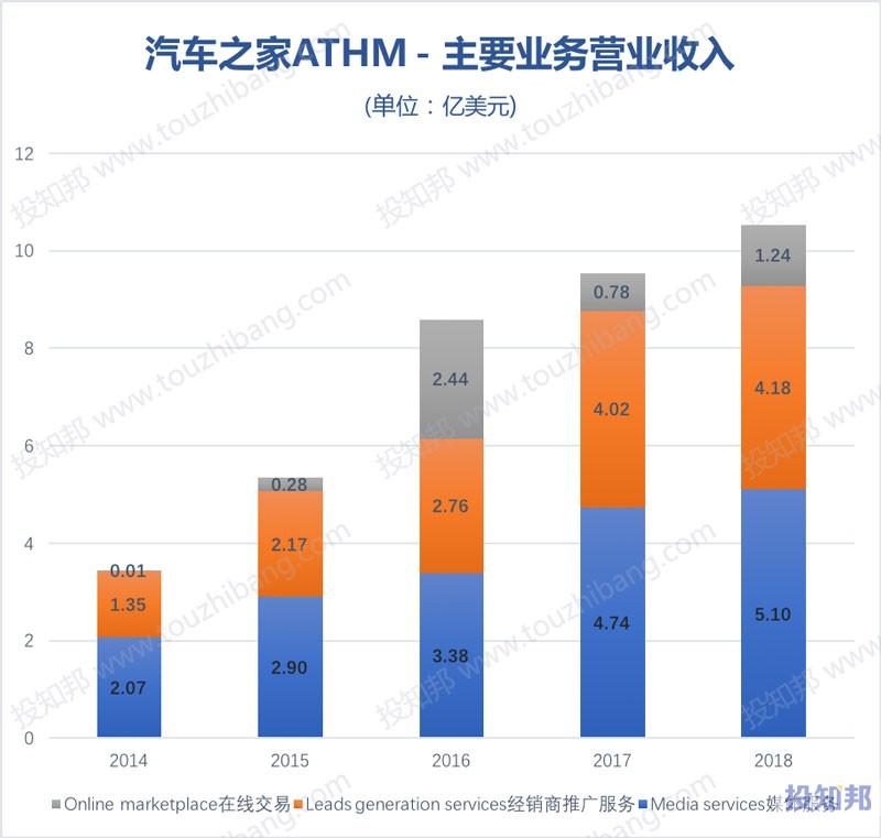 图解汽车之家(ATHM)财报数据(以美元计,2013年~2019年Q1)