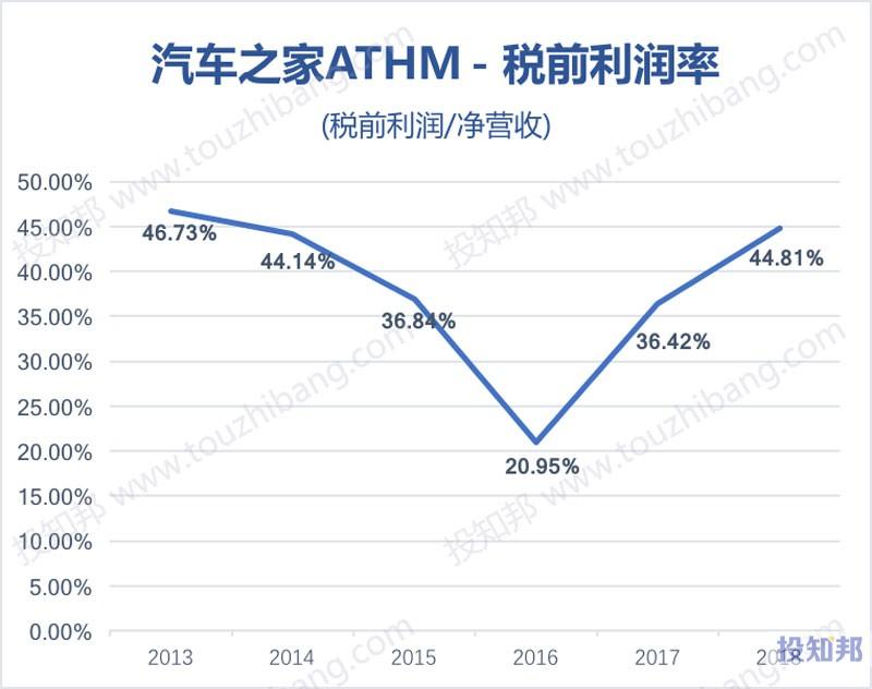 图解汽车之家(ATHM)财报数据(以人民币计,2013年~2019年Q1)