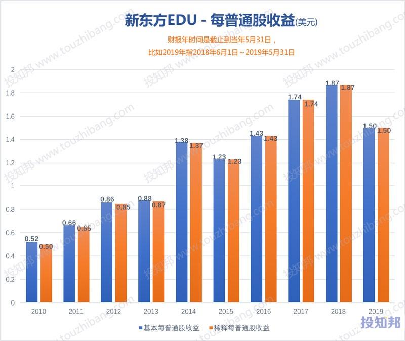 新东方(EDU)财报数据图示(2010年~2020财报年Q3,更新)