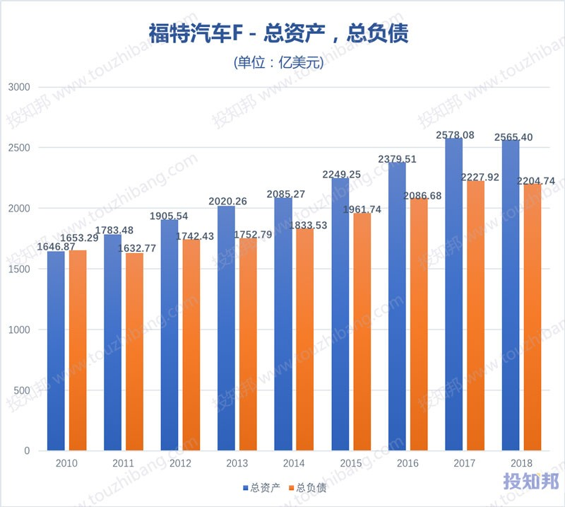 图解福特汽车(F)财报数据(2009~2019年Q3,更新)
