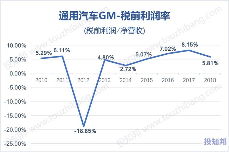 图解通用汽车(GM)财报数据(2010年~2019年Q1,更新)
