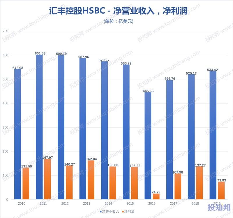 图解汇丰控股(HSBC)财报数据(2010年~2020年Q1,更新)