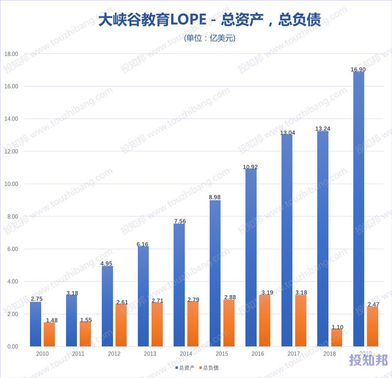 大峡谷教育(LOPE)财报数据图示(2010年~2020年Q1,更新)
