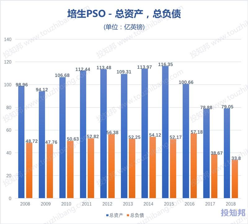 图解培生教育(PSO)财报数据(以英镑计,2008~2018年,更新)