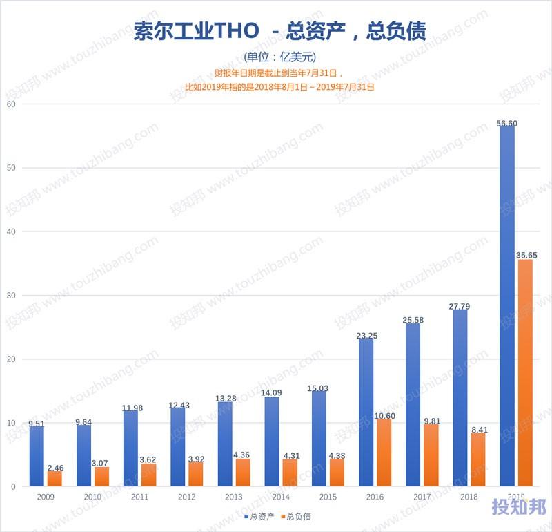 图解索尔工业(THO)财报数据(2009年~2019财报年,更新)