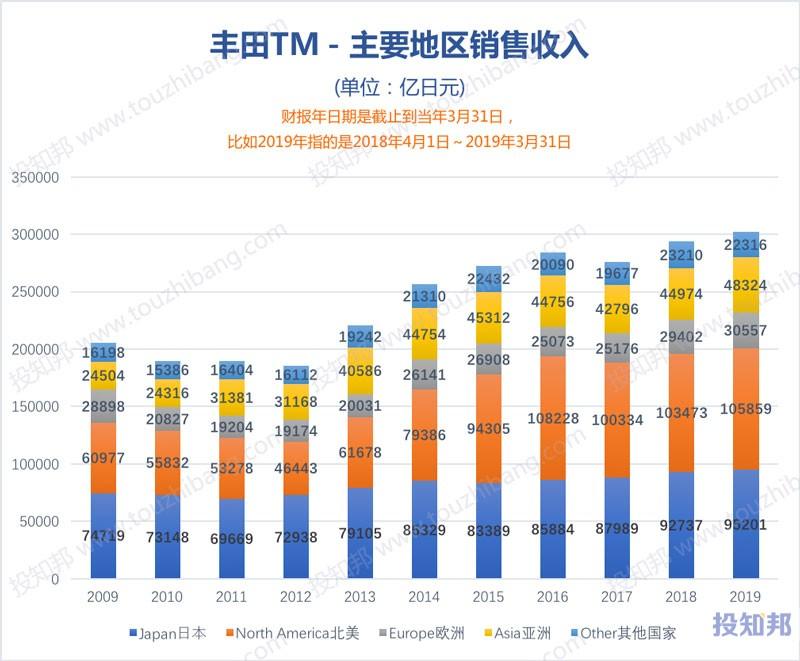 图解丰田汽车(TM)财报数据(2009~2019财报年Q2,更新)