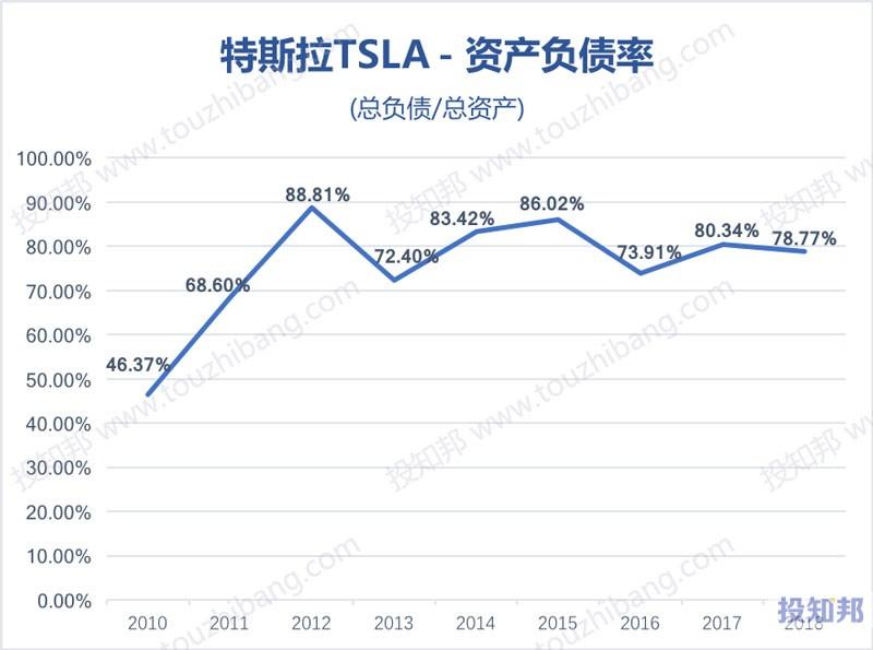 图解特斯拉(TSLA)财报数据(2010~2019年Q3,更新)