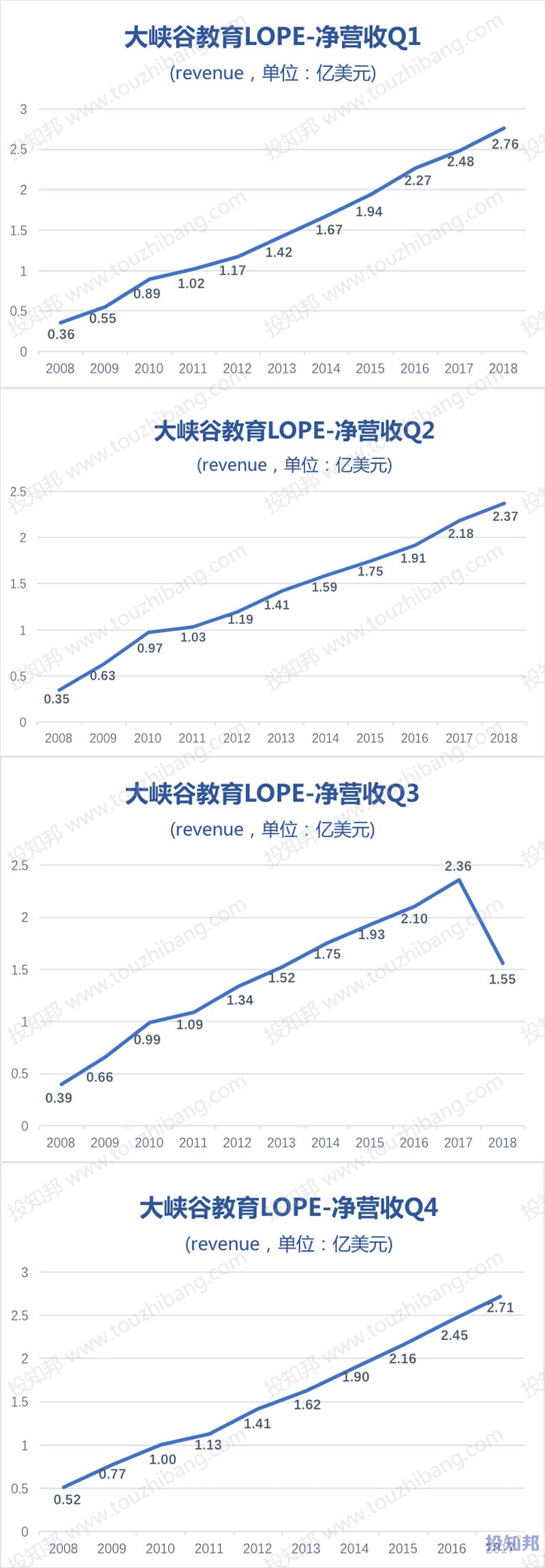 图解大峡谷教育(LOPE)财报数据(2008年至今)