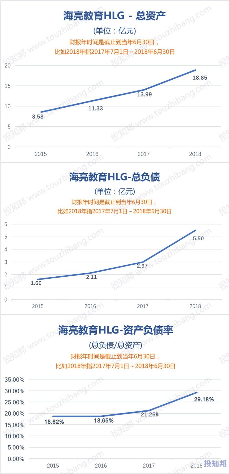 图解海亮教育(HLG)财报数据(以人民币计,2015年至今)
