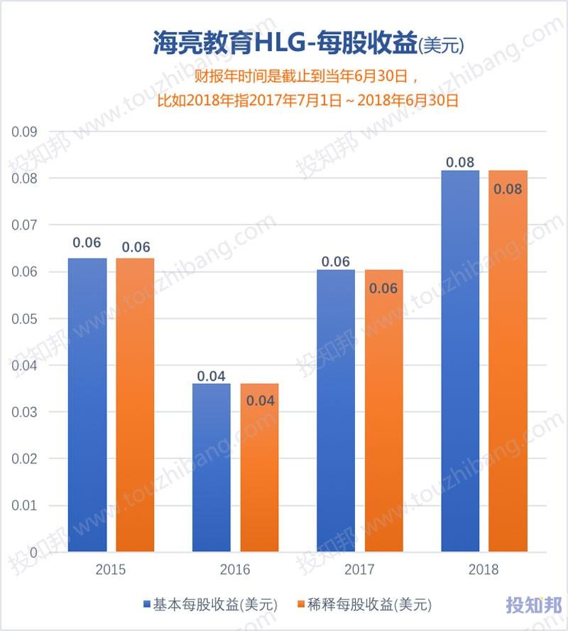 图解海亮教育(HLG)财报数据(以美元计,2015年至今)