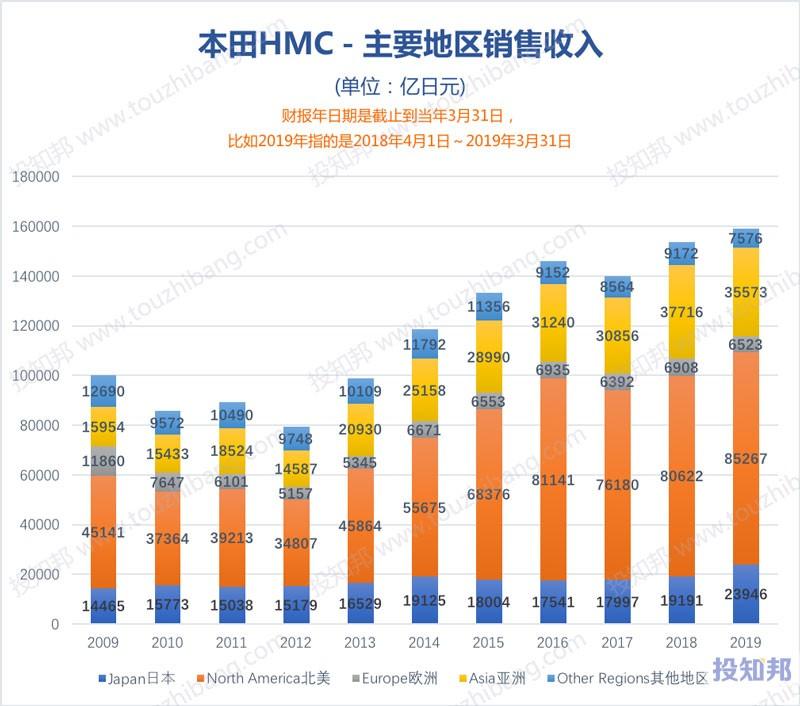 图解本田(HMC)财报数据(2009年~2020财报年Q2,更新)